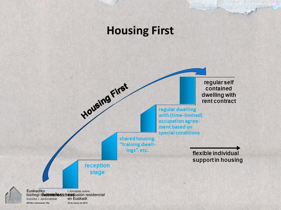 homelessness shared housing,training dwell- ings, etc.