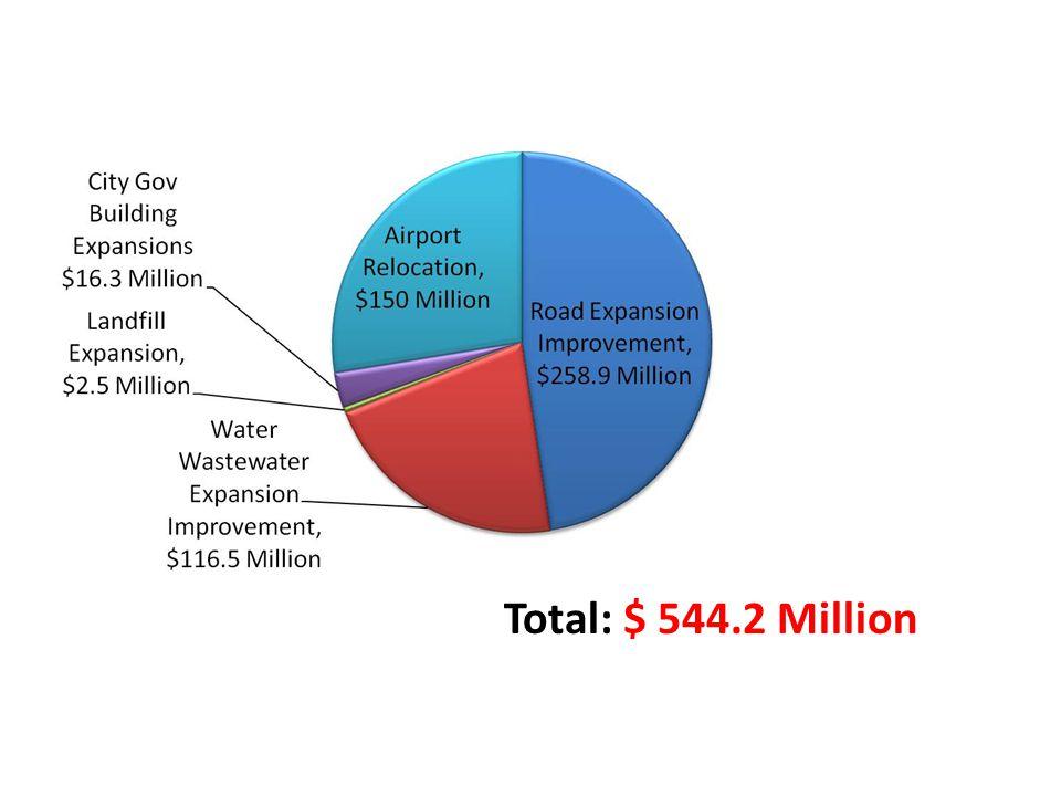 Total: $ 544.2 Million