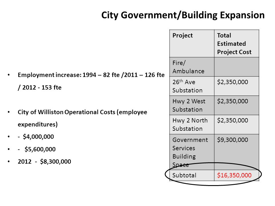 City Government/Building Expansion Employment increase: 1994 – 82 fte /2011 – 126 fte / 2012 - 153 fte City of Williston Operational Costs (employee e