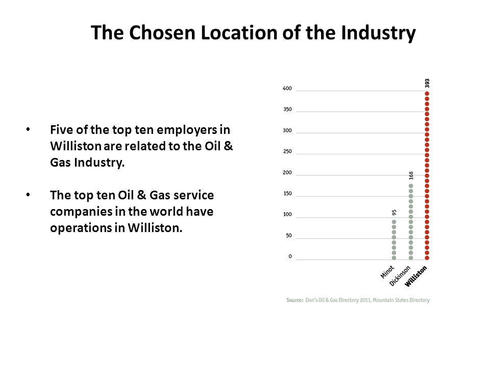 Five of the top ten employers in Williston are related to the Oil & Gas Industry. The top ten Oil & Gas service companies in the world have operations