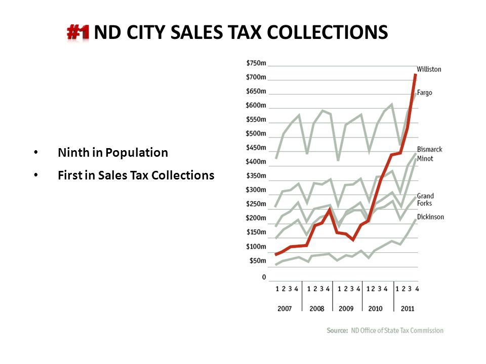 ND CITY SALES TAX COLLECTIONS Ninth in Population First in Sales Tax Collections