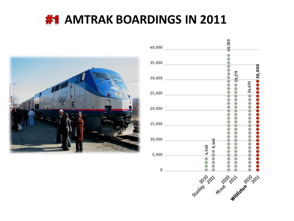 AMTRAK BOARDINGS IN 2011