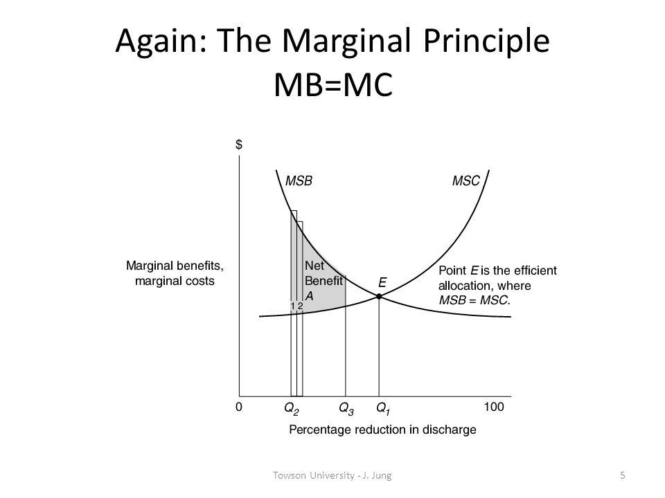 Again: The Marginal Principle MB=MC 5Towson University - J. Jung
