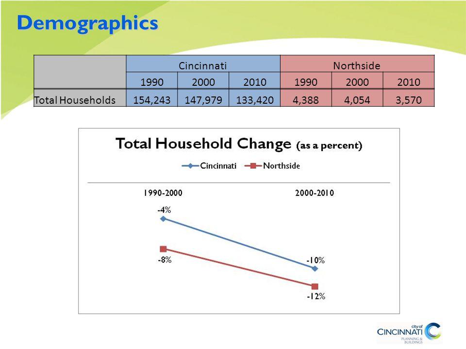 Demographics CincinnatiNorthside 199020002010199020002010 Total Households154,243147,979133,4204,3884,0543,570