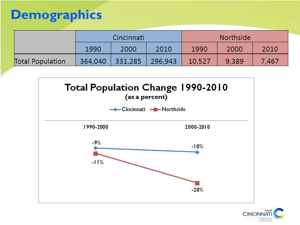 Demographics CincinnatiNorthside 199020002010199020002010 Total Households154,243147,979133,4204,3884,0543,570