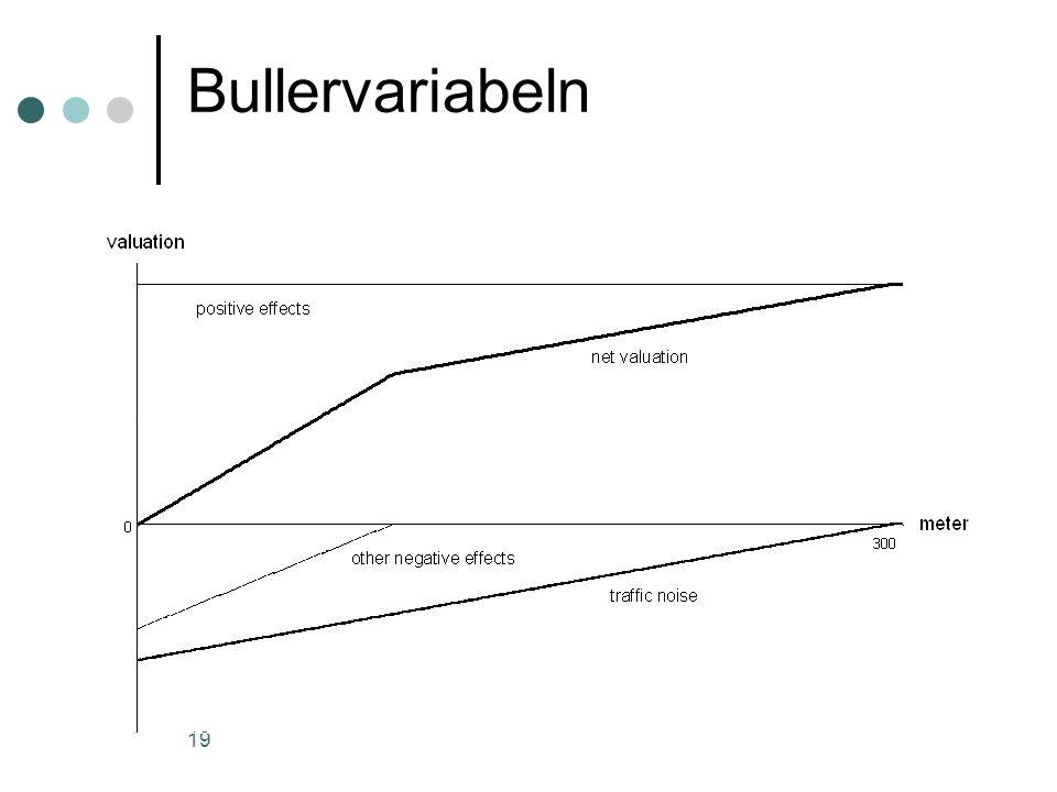 19 Bullervariabeln