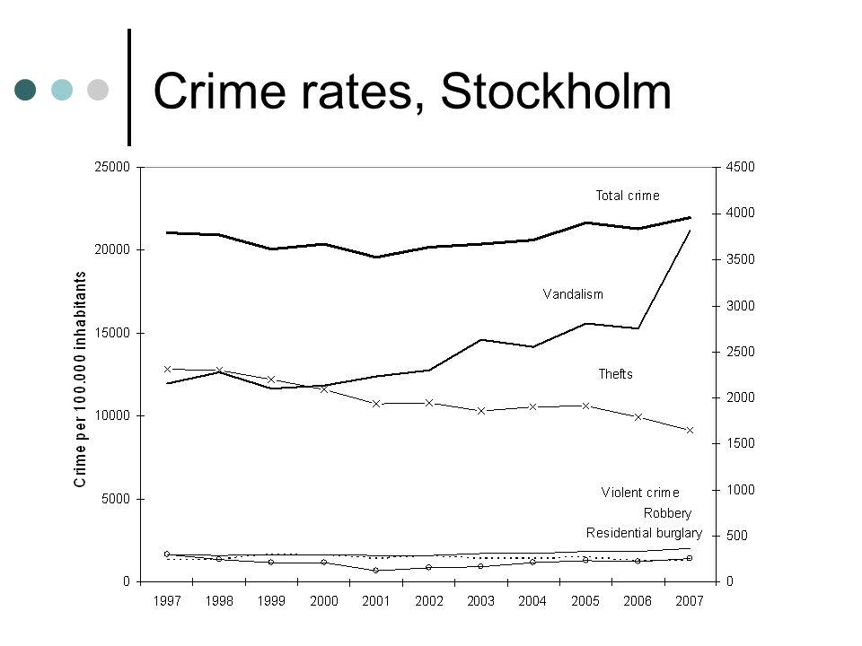 Crime rates, Stockholm 25