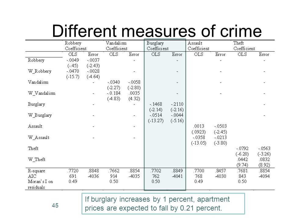 Different measures of crime 45 If burglary increases by 1 percent, apartment prices are expected to fall by 0.21 percent.