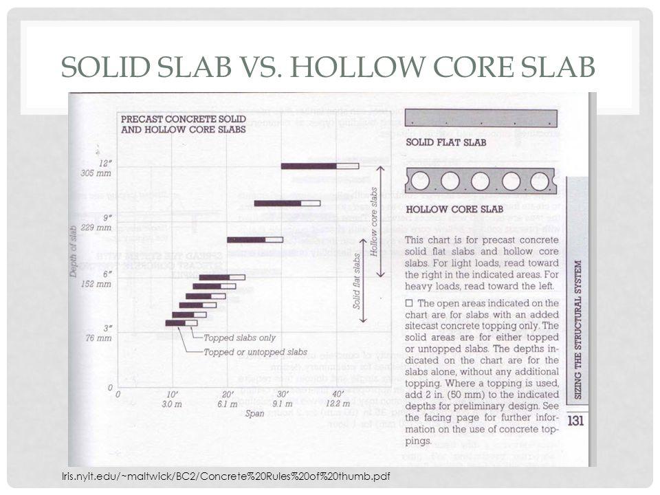 SOLID SLAB VS. HOLLOW CORE SLAB Iris.nyit.edu/~maltwick/BC2/Concrete%20Rules%20of%20thumb.pdf