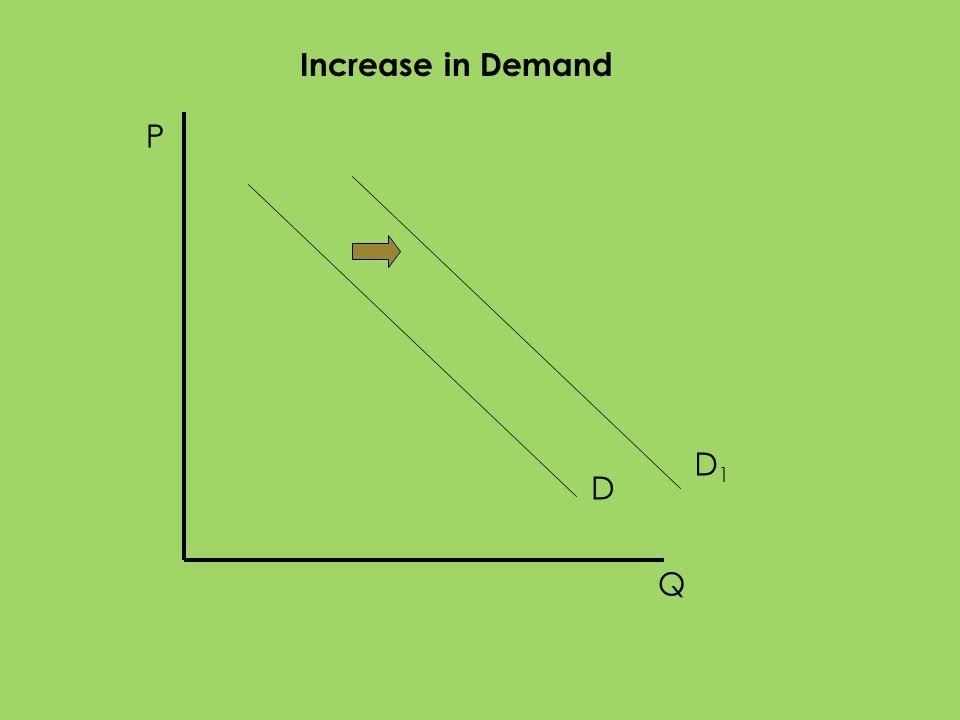 P Q D D1D1 Increase in Demand