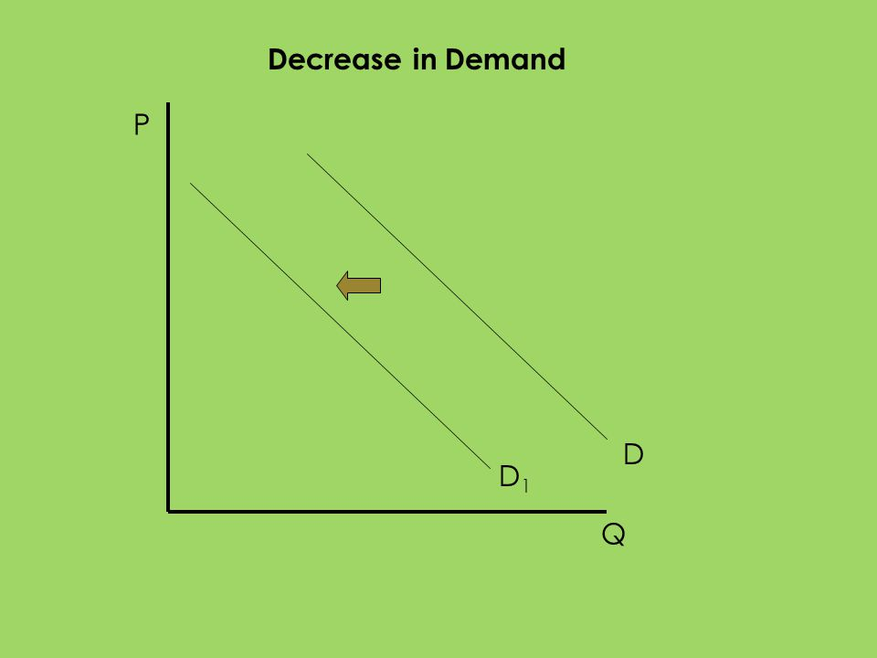 P Q D1D1 D Decrease in Demand