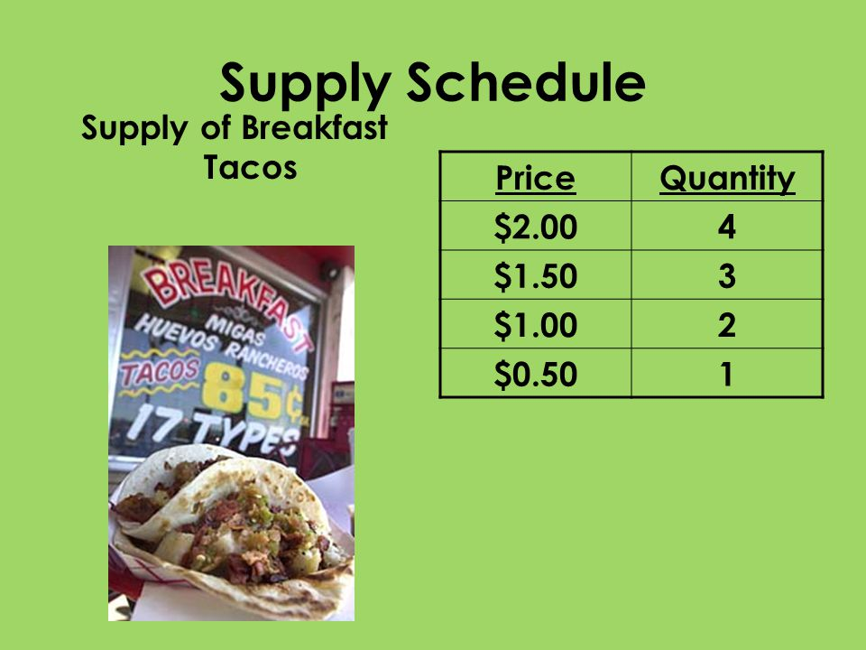 Supply Schedule Supply of Breakfast Tacos PriceQuantity $2.004 $1.503 $1.002 $0.501