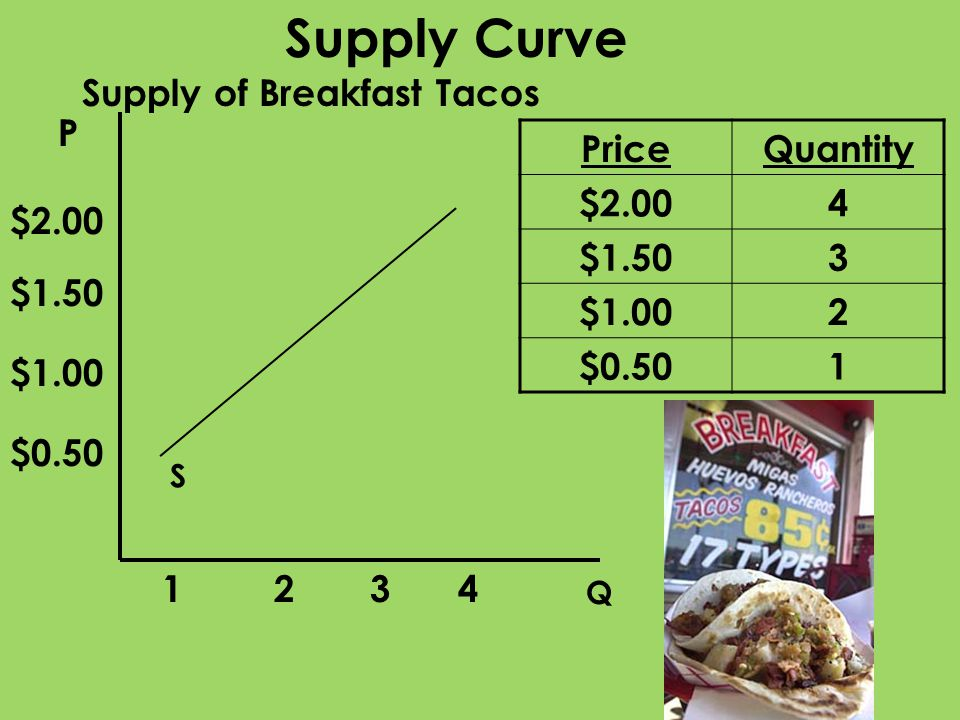 P Q S Supply Curve PriceQuantity $2.004 $1.503 $1.002 $0.501 $1.00 $1.50 $2.00 4321 Supply of Breakfast Tacos