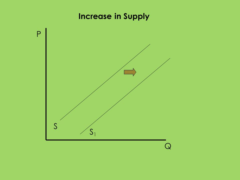 P Q S Increase in Supply S1S1
