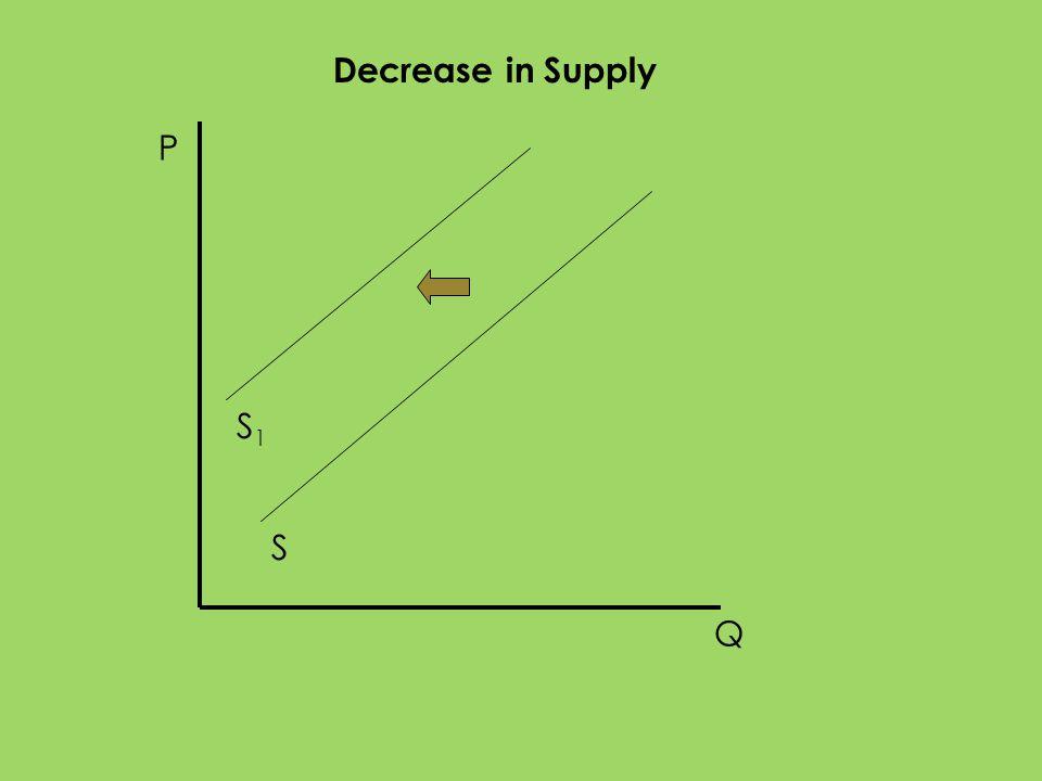 P Q S Decrease in Supply S1S1