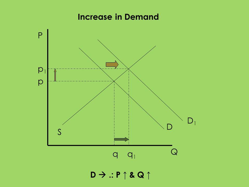 P Q S D p q D1D1 p1p1 q 1 Increase in Demand D.: P & Q