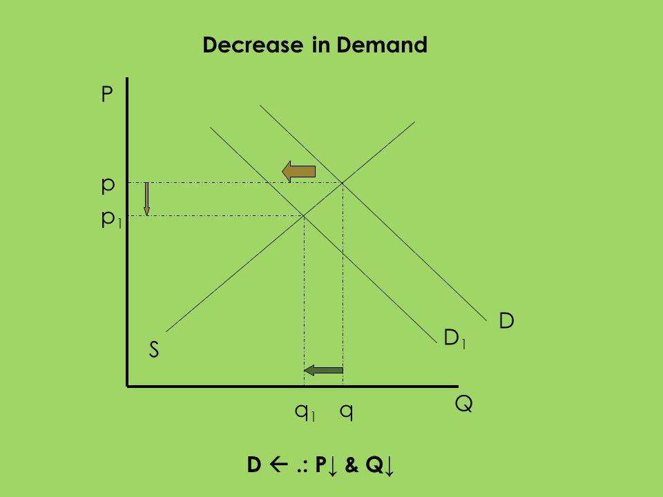 P Q S D1D1 p1p1 q1q1 D p q Decrease in Demand D.: P & Q
