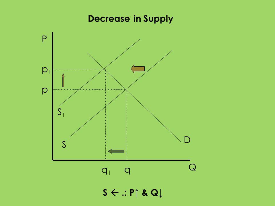 P Q S D p q Decrease in Supply S.: P & Q S1S1 p1p1 q1q1
