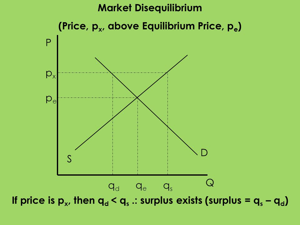 P Q S D pepe qeqe Market Disequilibrium (Price, p x, above Equilibrium Price, p e ) pxpx qsqs qdqd If price is p x, then q d < q s.: surplus exists (s