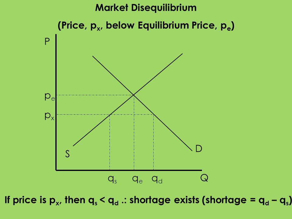 P Q S D pepe qeqe qdqd qsqs If price is p x, then q s < q d.: shortage exists (shortage = q d – q s ) pxpx Market Disequilibrium (Price, p x, below Eq