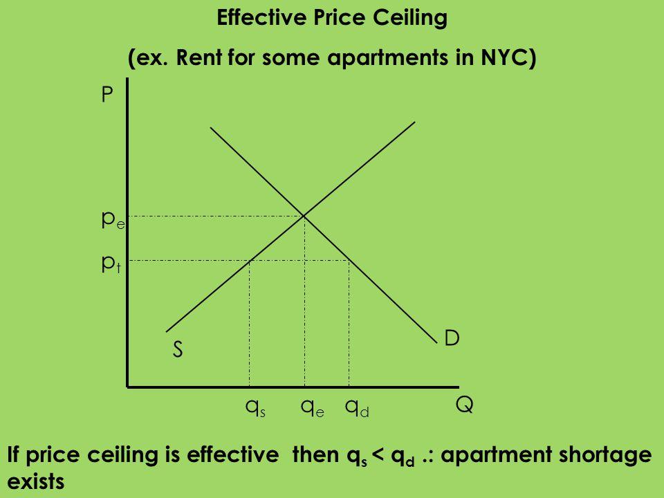 P Q S D pepe qeqe qdqd qsqs If price ceiling is effective then q s < q d.: apartment shortage exists ptpt Effective Price Ceiling (ex. Rent for some a
