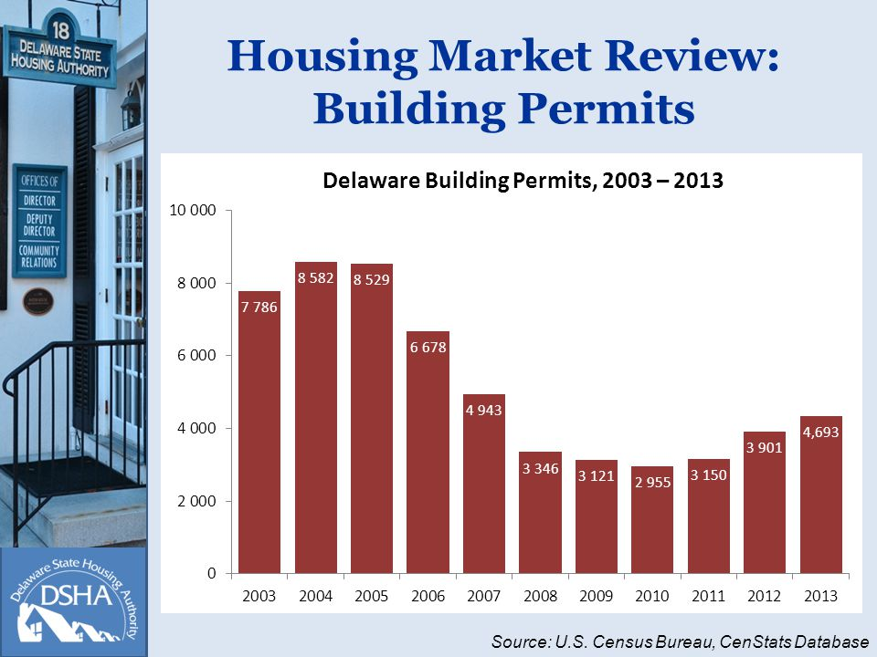 Housing Market Review: Building Permits Source: U.S. Census Bureau, CenStats Database