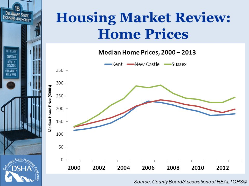 Housing Market Review: Home Prices Source: County Board/Associations of REALTORS©