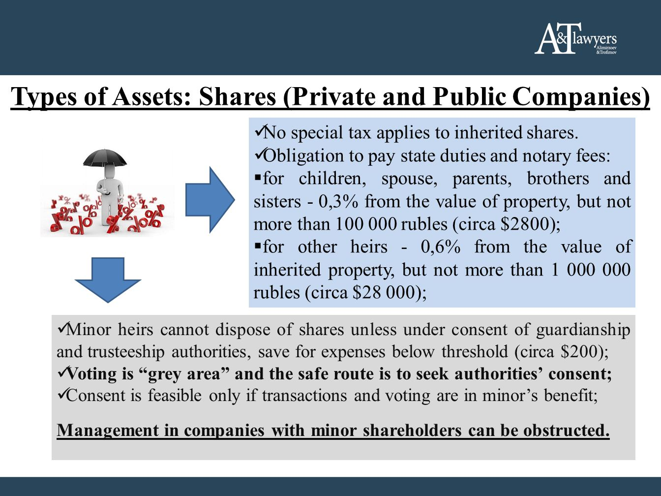Types of Assets: Shares (Private and Public Companies) No special tax applies to inherited shares.