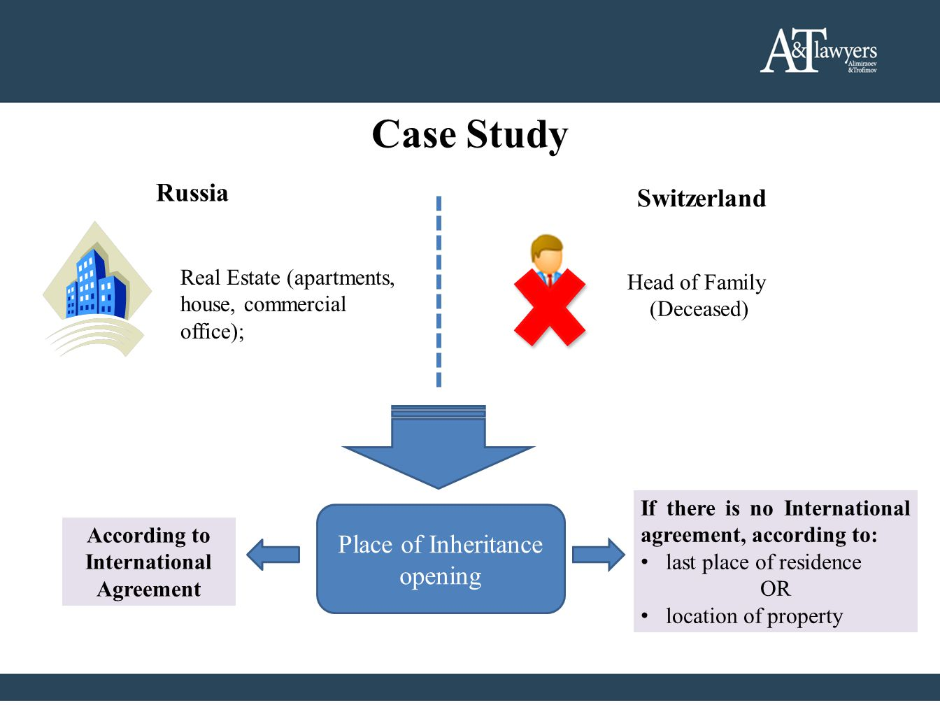 Case Study Russia Switzerland Head of Family (Deceased) Real Estate (apartments, house, commercial office); Place of Inheritance opening According to International Agreement If there is no International agreement, according to: last place of residence OR location of property