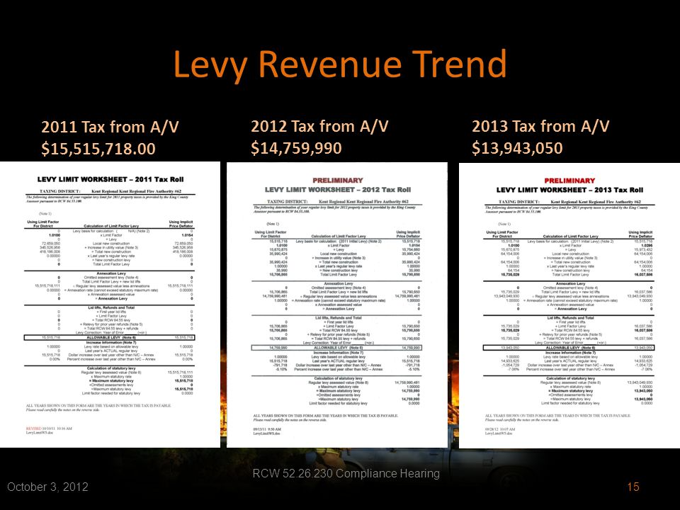 Levy Revenue Trend 2011 Tax from A/V $15,515,718.00 2012 Tax from A/V $14,759,990 October 3, 2012 RCW 52.26.230 Compliance Hearing 15 2013 Tax from A/