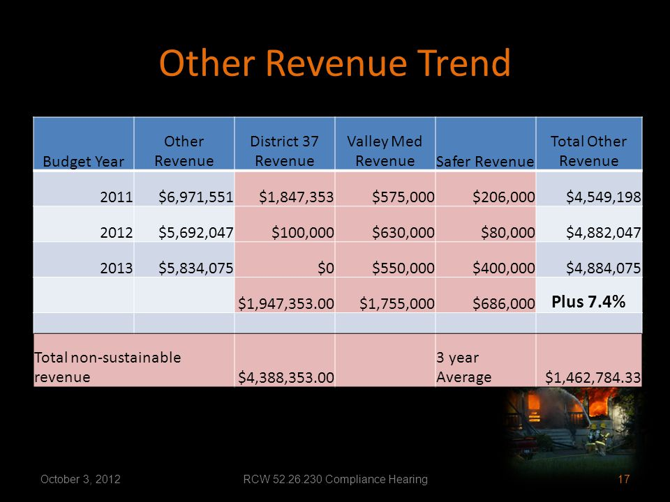 Other Revenue Trend Budget Year Other Revenue District 37 Revenue Valley Med RevenueSafer Revenue Total Other Revenue 2011$6,971,551$1,847,353$575,000$206,000$4,549,198 2012$5,692,047$100,000$630,000$80,000$4,882,047 2013$5,834,075$0$550,000$400,000$4,884,075 $1,947,353.00$1,755,000$686,000 Plus 7.4% Total non-sustainable revenue$4,388,353.00 3 year Average$1,462,784.33 October 3, 2012RCW 52.26.230 Compliance Hearing17