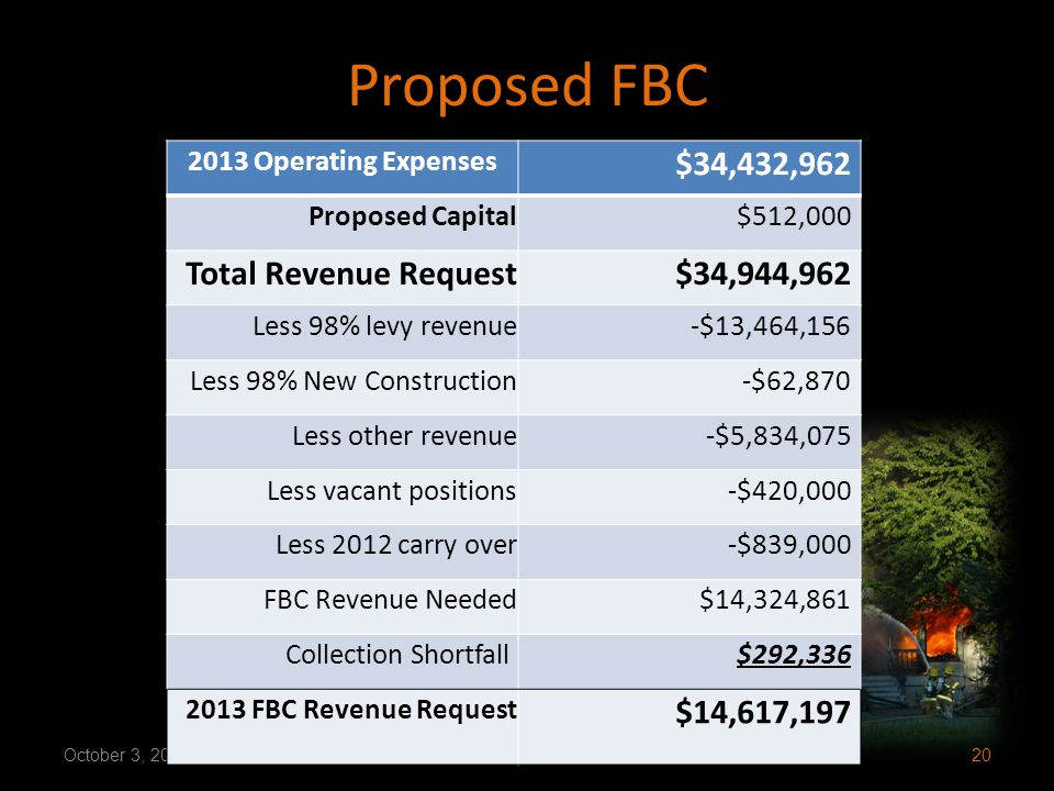 Proposed FBC October 3, 2012RCW 52.26.230 Compliance Hearing20 2013 Operating Expenses $34,432,962 Proposed Capital$512,000 Total Revenue Request$34,944,962 Less 98% levy revenue-$13,464,156 Less 98% New Construction-$62,870 Less other revenue-$5,834,075 Less vacant positions-$420,000 Less 2012 carry over-$839,000 FBC Revenue Needed$14,324,861 Collection Shortfall $292,336 2013 FBC Revenue Request $14,617,197