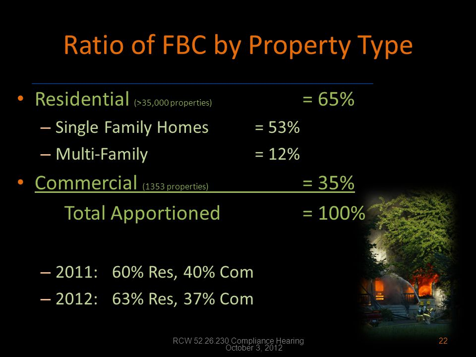 Ratio of FBC by Property Type Residential (>35,000 properties) = 65% – Single Family Homes= 53% – Multi-Family= 12% Commercial (1353 properties) = 35%