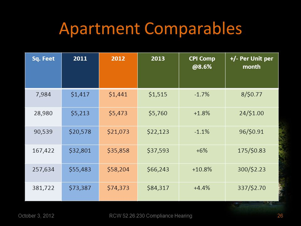 Apartment Comparables Sq. Feet201120122013CPI Comp @8.6% +/- Per Unit per month 7,984$1,417$1,441$1,515-1.7%8/$0.77 28,980$5,213$5,473$5,760+1.8%24/$1