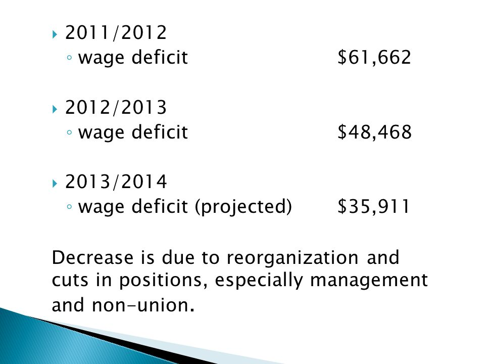 2011/2012 wage deficit$61,662 2012/2013 wage deficit$48,468 2013/2014 wage deficit (projected)$35,911 Decrease is due to reorganization and cuts in po