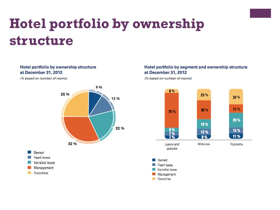 Hotel portfolio by ownership structure
