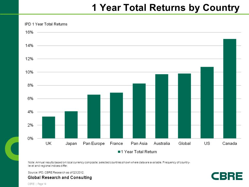 CBRE | Page 14 Global Research and Consulting 1 Year Total Returns by Country Note: Annual results based on local currency composite; selected countries shown where data are available.
