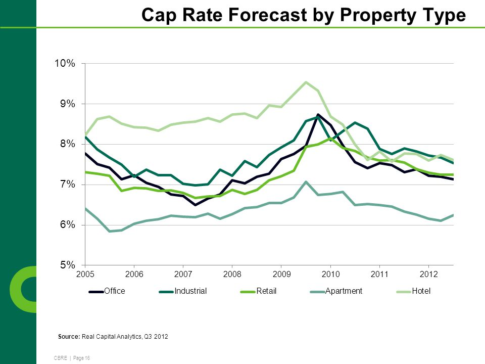 CBRE | Page 16 Cap Rate Forecast by Property Type Source: Real Capital Analytics, Q3 2012