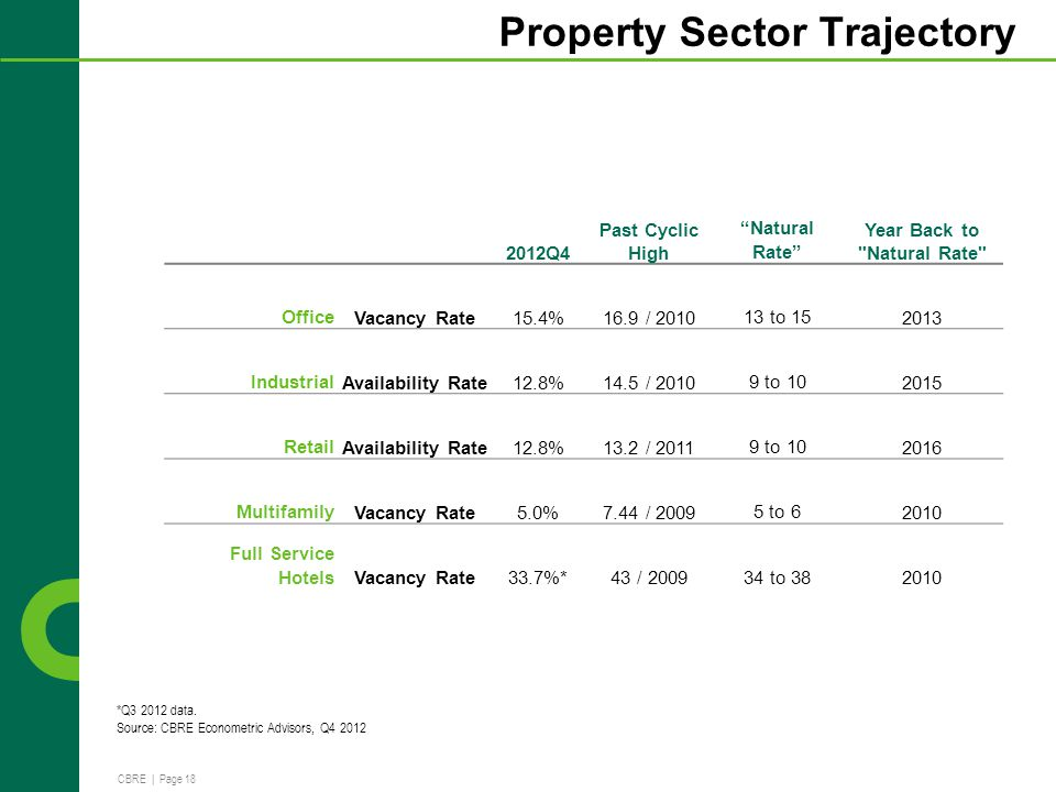 CBRE | Page 18 Property Sector Trajectory 2011.4 2012Q4 Past Cyclic High Natural Rate Year Back to Natural Rate Office Vacancy Rate15.4%16.9 / 2010 13 to 15 2013 Industrial Availability Rate12.8%14.5 / 2010 9 to 10 2015 Retail Availability Rate12.8%13.2 / 2011 9 to 10 2016 Multifamily Vacancy Rate5.0%7.44 / 2009 5 to 6 2010 Full Service Hotels Vacancy Rate33.7%*43 / 2009 34 to 38 2010 *Q3 2012 data.