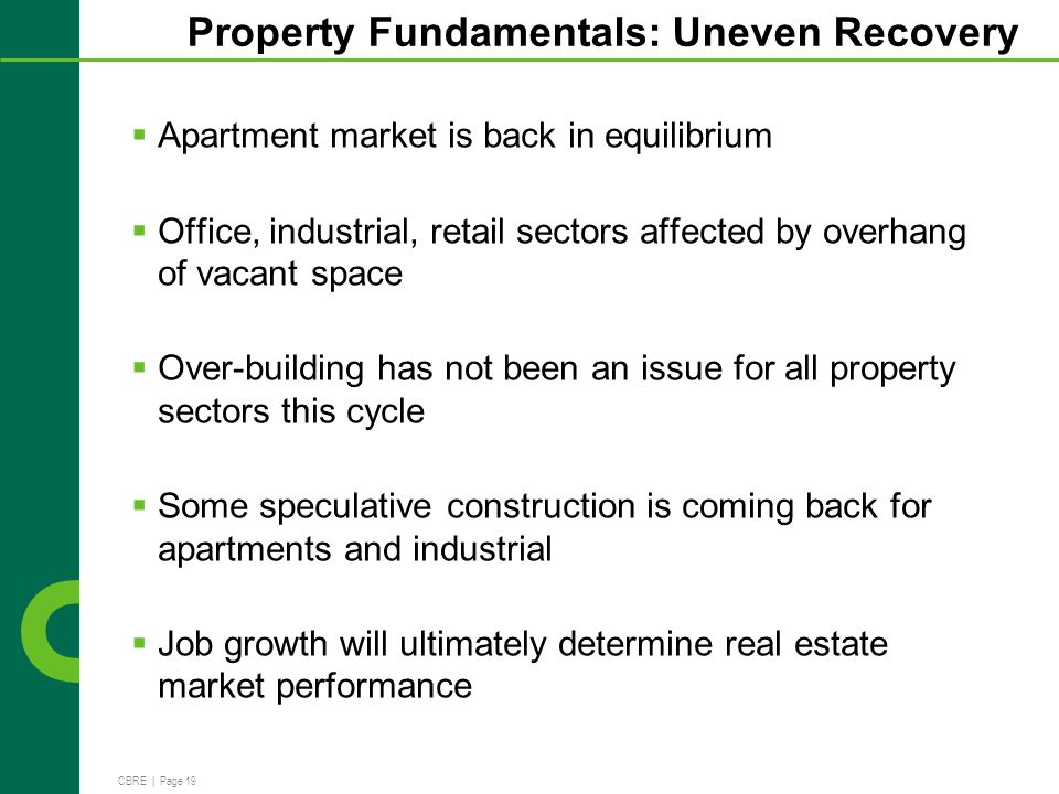 CBRE | Page 19 Property Fundamentals: Uneven Recovery Apartment market is back in equilibrium Office, industrial, retail sectors affected by overhang of vacant space Over-building has not been an issue for all property sectors this cycle Some speculative construction is coming back for apartments and industrial Job growth will ultimately determine real estate market performance