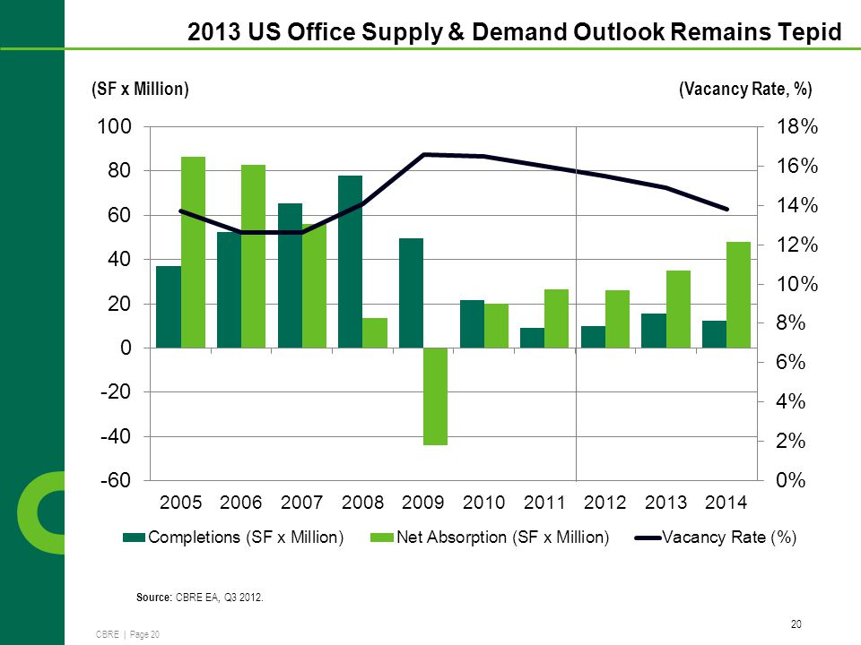 CBRE | Page 20 2013 US Office Supply & Demand Outlook Remains Tepid 20 Source: CBRE EA, Q3 2012.