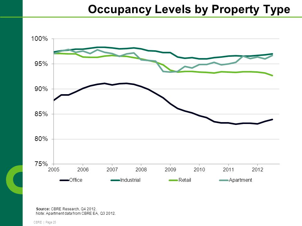 CBRE | Page 25 Occupancy Levels by Property Type Source: CBRE Research, Q4 2012.