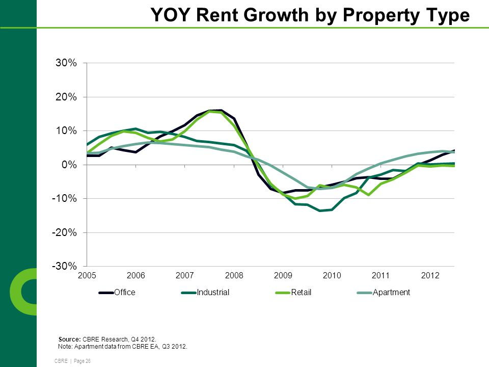 CBRE | Page 26 YOY Rent Growth by Property Type Source: CBRE Research, Q4 2012.