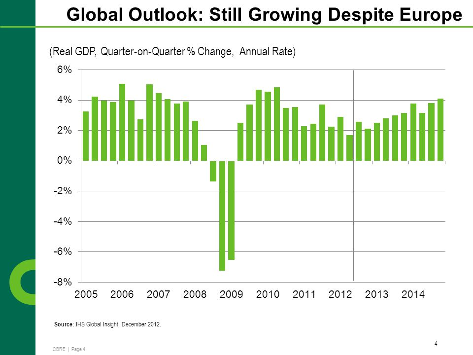 CBRE | Page 4 (Real GDP, Quarter-on-Quarter % Change, Annual Rate) Global Outlook: Still Growing Despite Europe 4 Source: IHS Global Insight, December 2012.