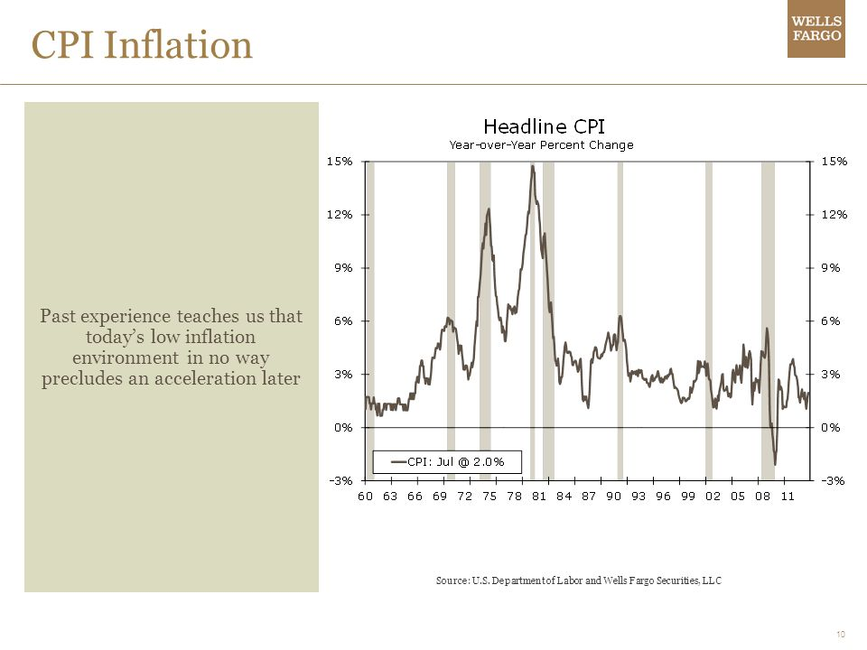 10 CPI Inflation Past experience teaches us that todays low inflation environment in no way precludes an acceleration later Source: U.S. Department of