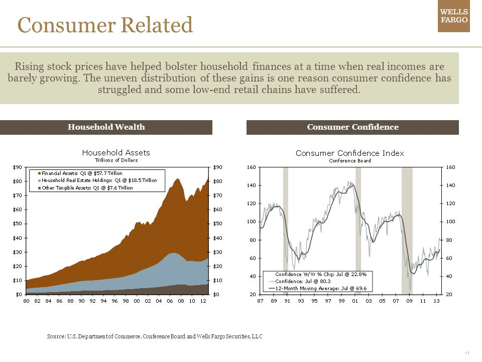 11 Consumer Related Rising stock prices have helped bolster household finances at a time when real incomes are barely growing. The uneven distribution