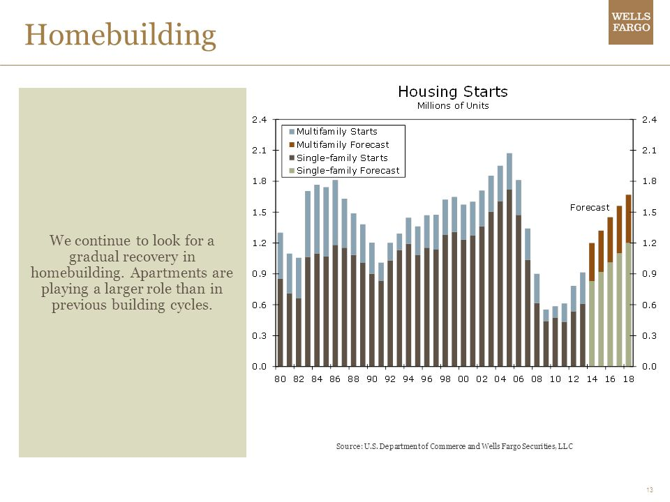 13 Homebuilding We continue to look for a gradual recovery in homebuilding.
