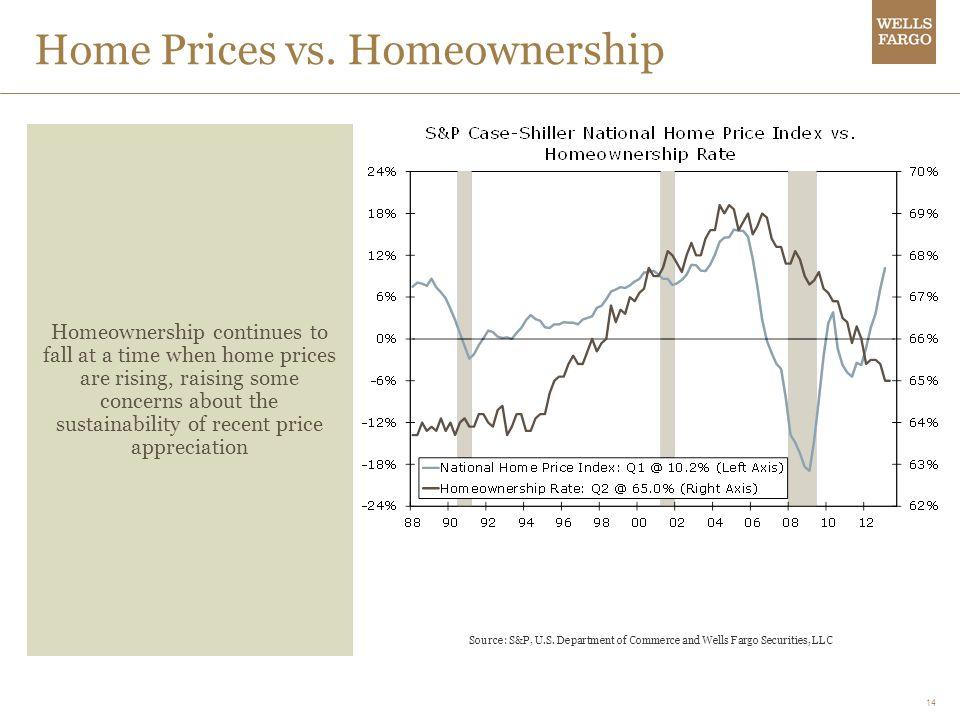 14 Home Prices vs.