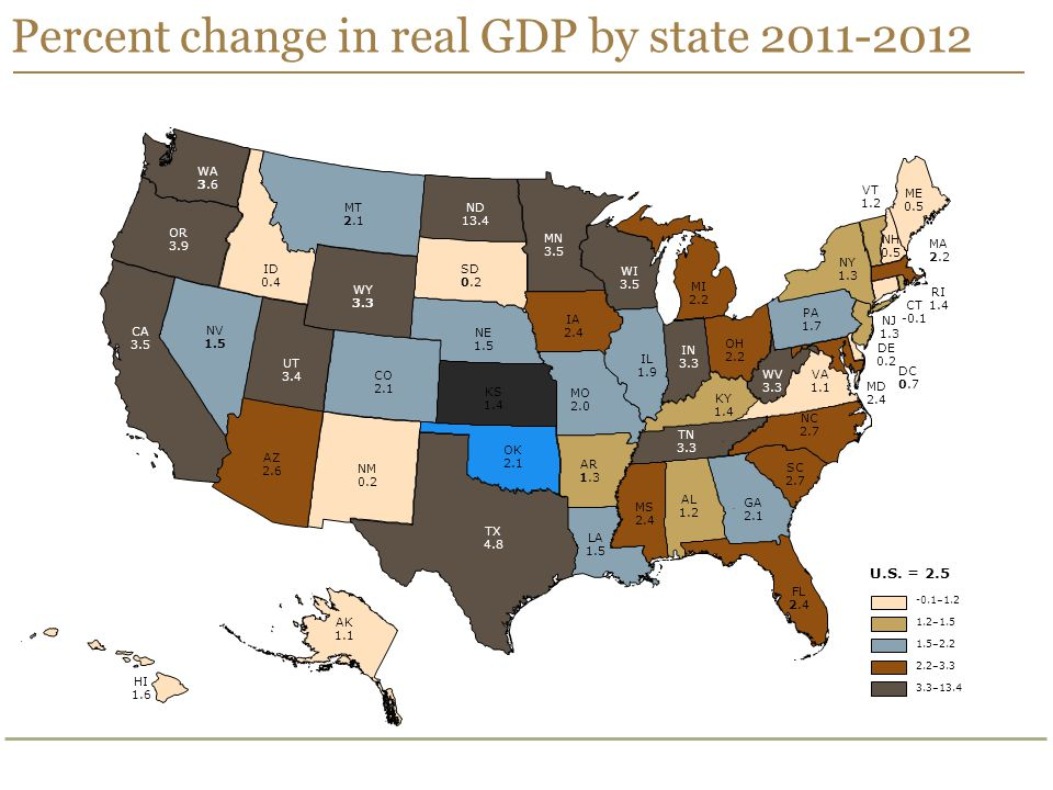 Percent change in real GDP by state 2011-2012 ID 0.4 AR 1.3 AL 1.2 ME 0.5 KS 1.4 SD 0.2 OH 2.2 WI 3.5 AZ 2.6 NH 0.5 MT 2.1 MS 2.4 OK 2.1 NV 1.5 IL 1.9