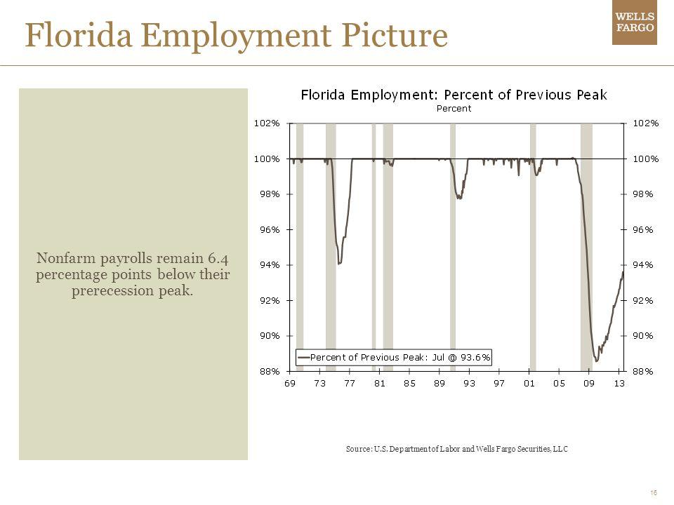 16 Florida Employment Picture Nonfarm payrolls remain 6.4 percentage points below their prerecession peak.